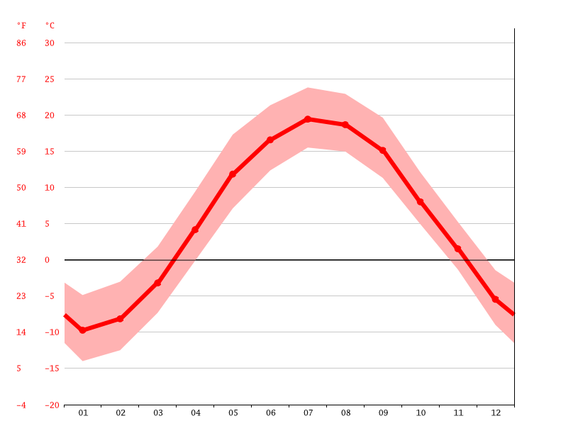 average temperatures, Magog