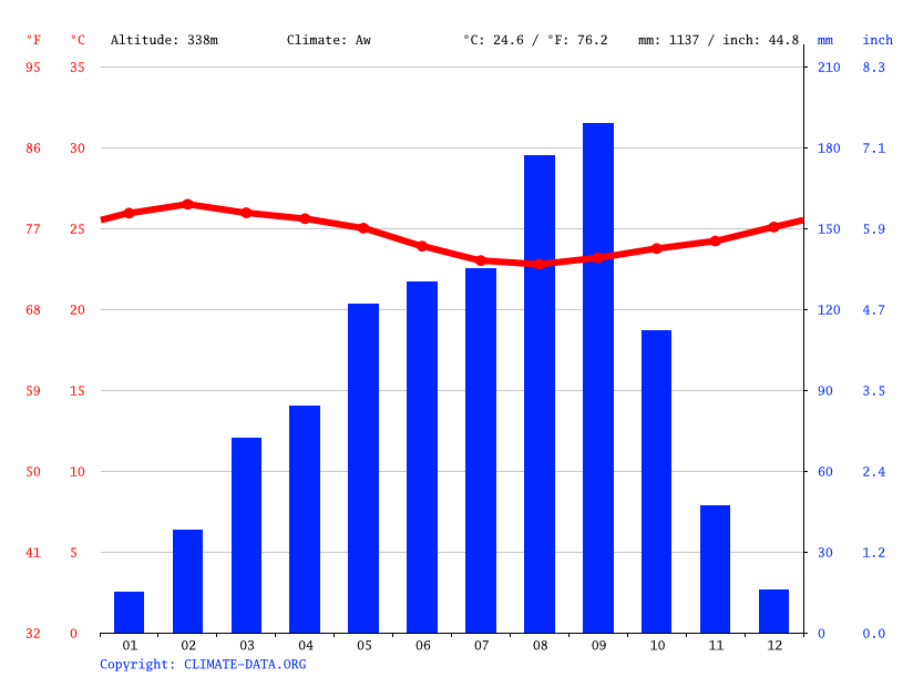 Climate graph // Weather by Month, Gouakpalé