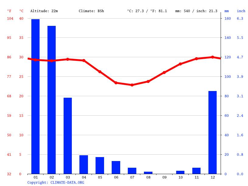 Climate graph // Weather by Month, Broome