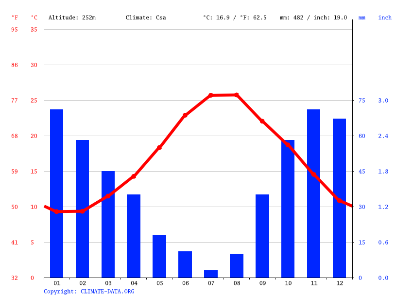 Climate graph // Weather by Month, Quaglio