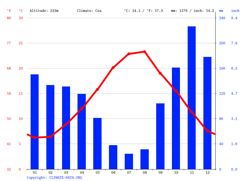 Climate graph // Weather by Month, Lancusi