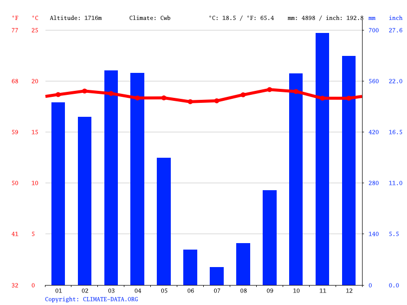 Climate graph // Weather by Month, Isare
