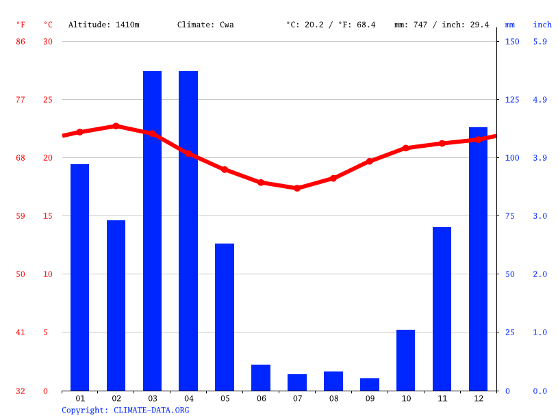Climate graph // Weather by Month, Terrat