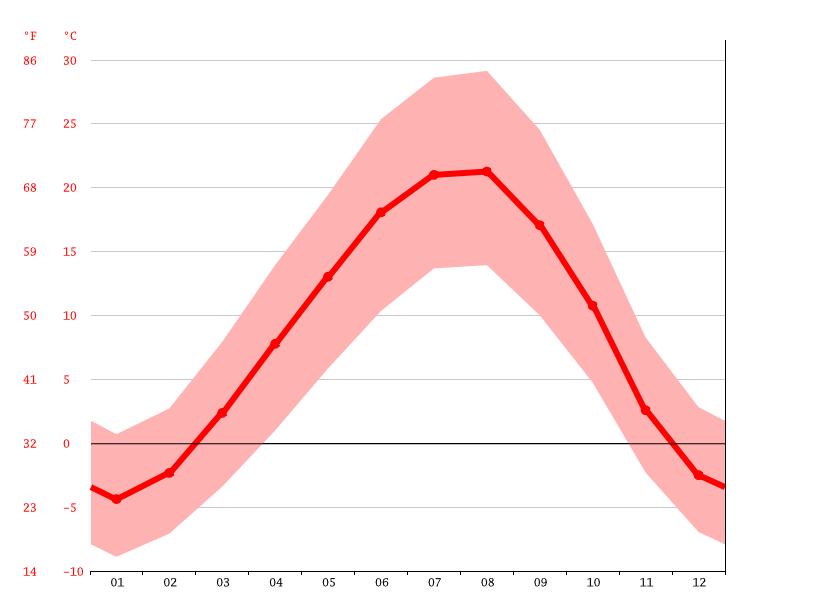 average temperature, Vasmish - Basmenj