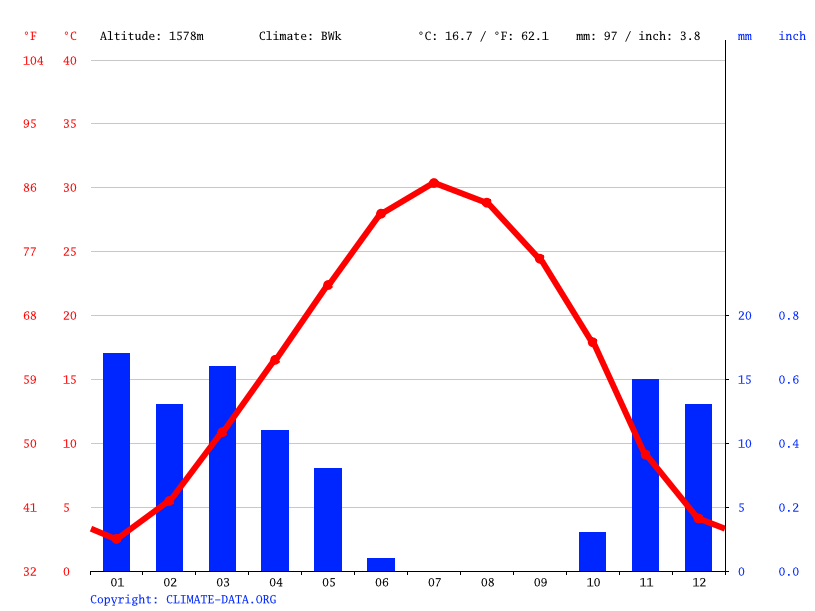 Climate graph // Weather by Month, Isfahan