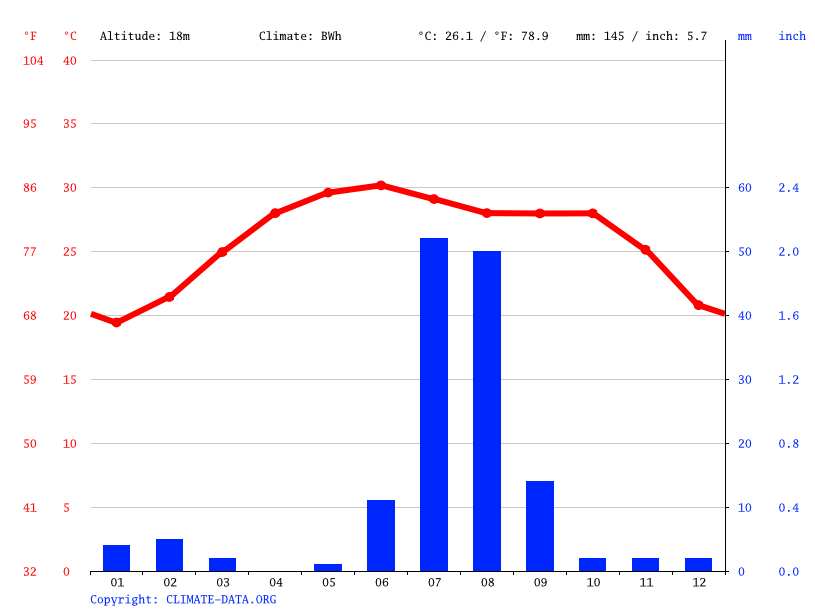 Climate graph // Weather by Month, Karachi