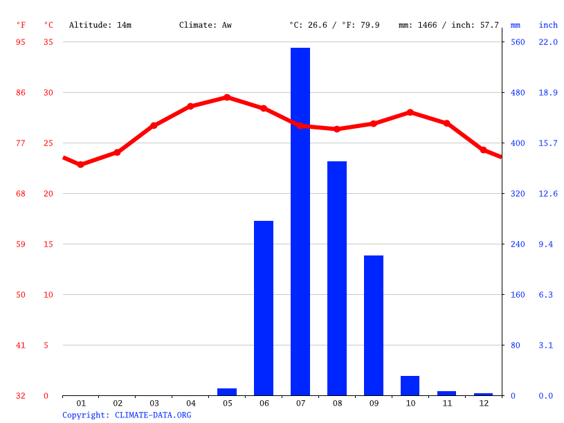 Climate graph // Weather by Month, Daman