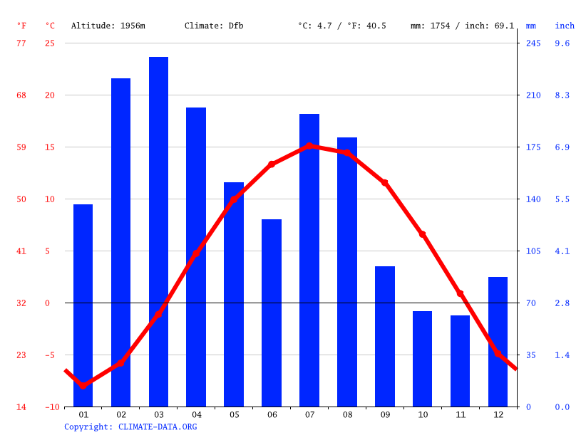 Climate graph // Weather by Month, Maharaj Gund