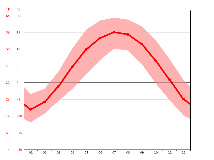 average temperature, Maharaj Gund