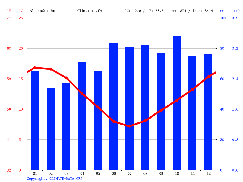 Climate graph // Weather by Month, Blenheim