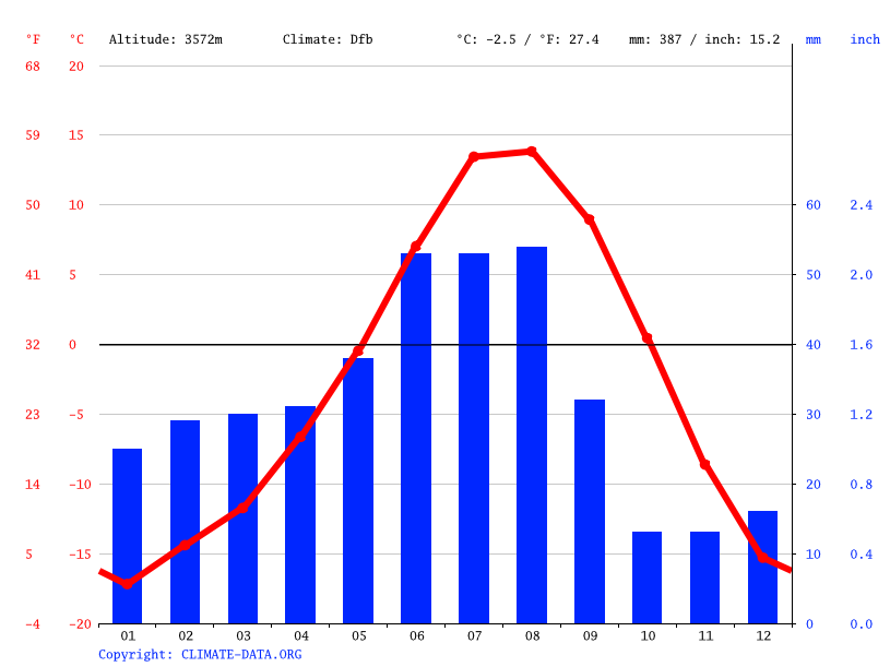Climate graph // Weather by Month, Nang