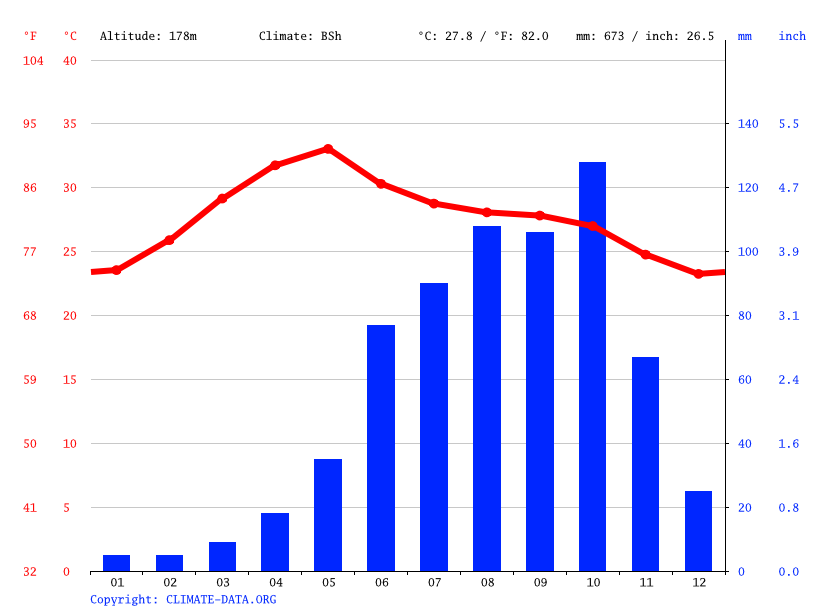 Climate graph // Weather by Month, Porumamilla