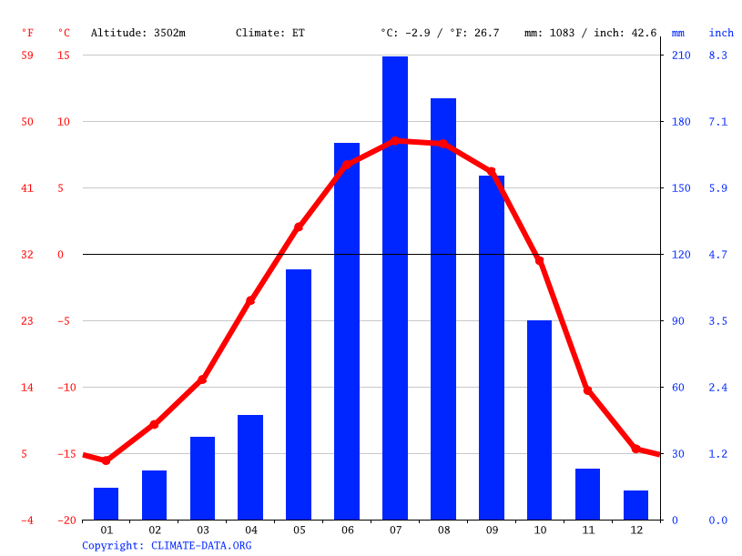 Climate graph // Weather by Month, 错高乡