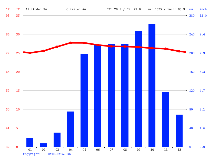 Climate graph // Weather by Month, Phan Thiet