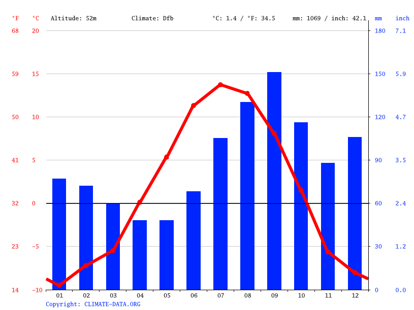 Climate graph // Weather by Month, Elmendorf Air Force Base