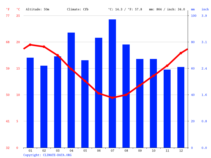 Climate graph // Weather by Month, Napier