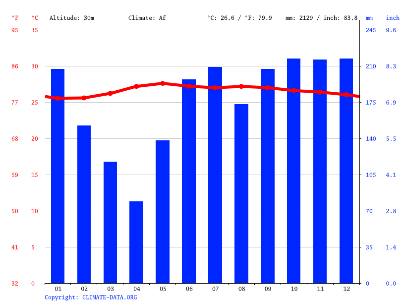 Climate graph // Weather by Month, San Pascual