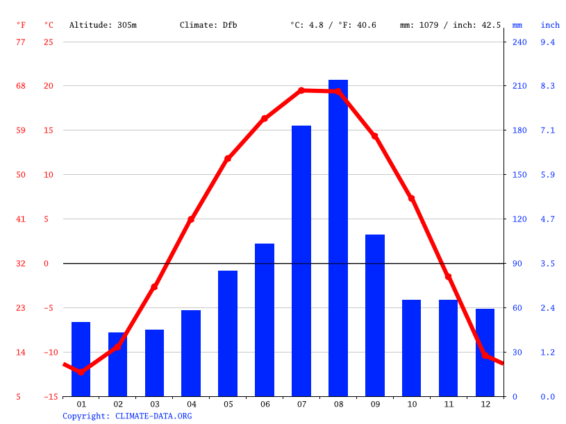 Climate graph // Weather by Month, Sindong-ri