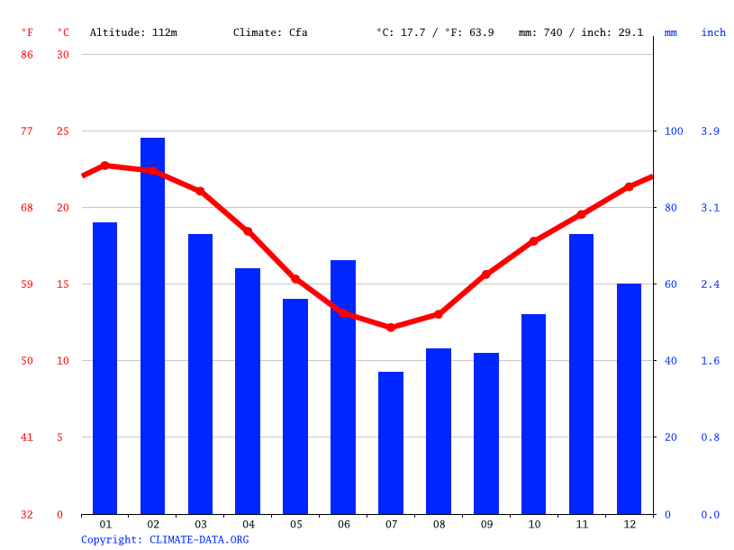 Climate graph // Weather by Month, Sutherland