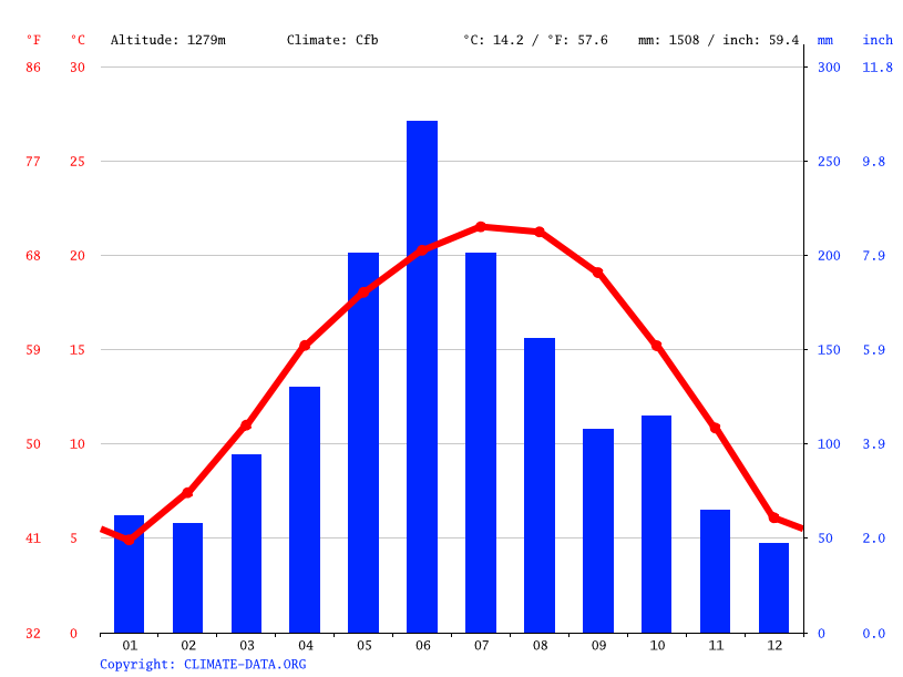 Climate graph // Weather by Month, 广顺镇