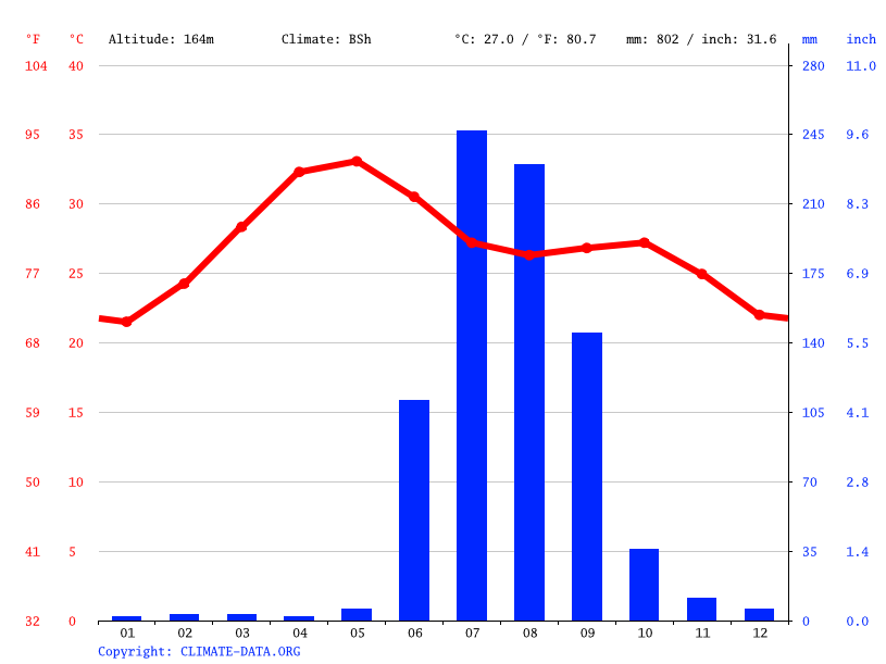 Climate graph // Weather by Month, Pilode
