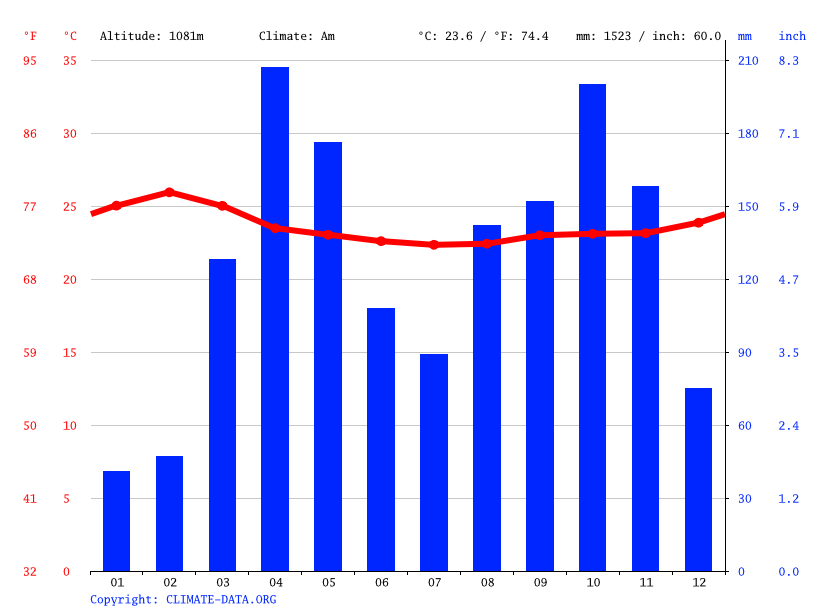 Climate graph // Weather by Month, Kaberamaido