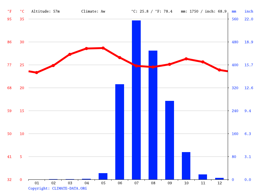 Climate graph // Weather by Month, Karjat