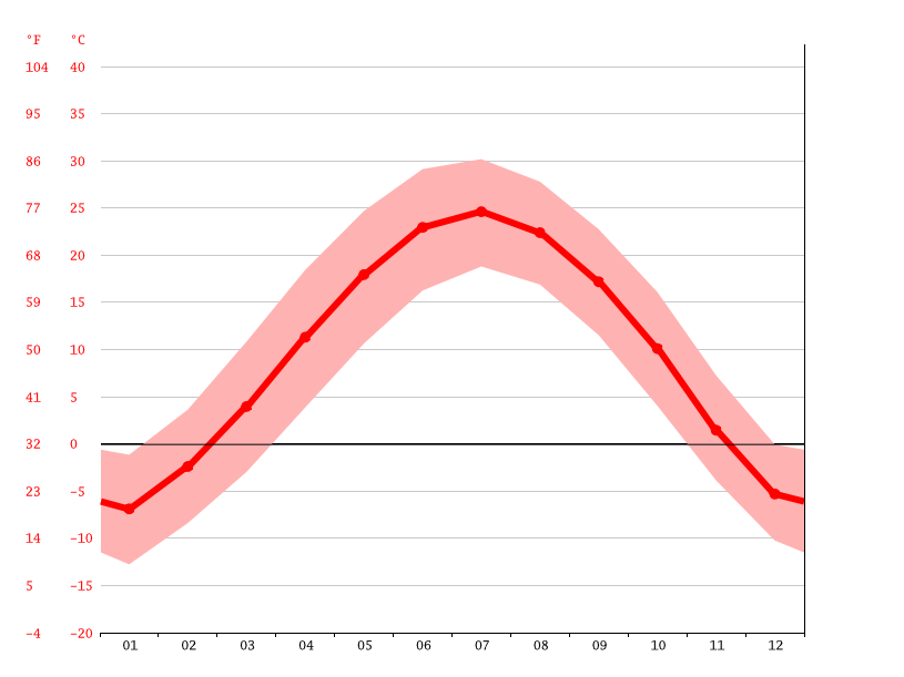 average temperatures, Baode