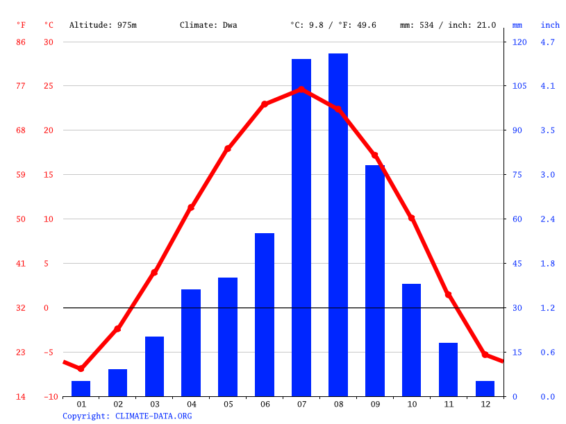 Climate graph // Weather by Month, 府谷县