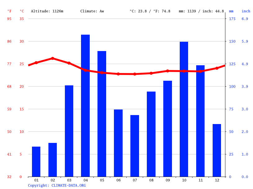 Climate graph // Weather by Month, Serere