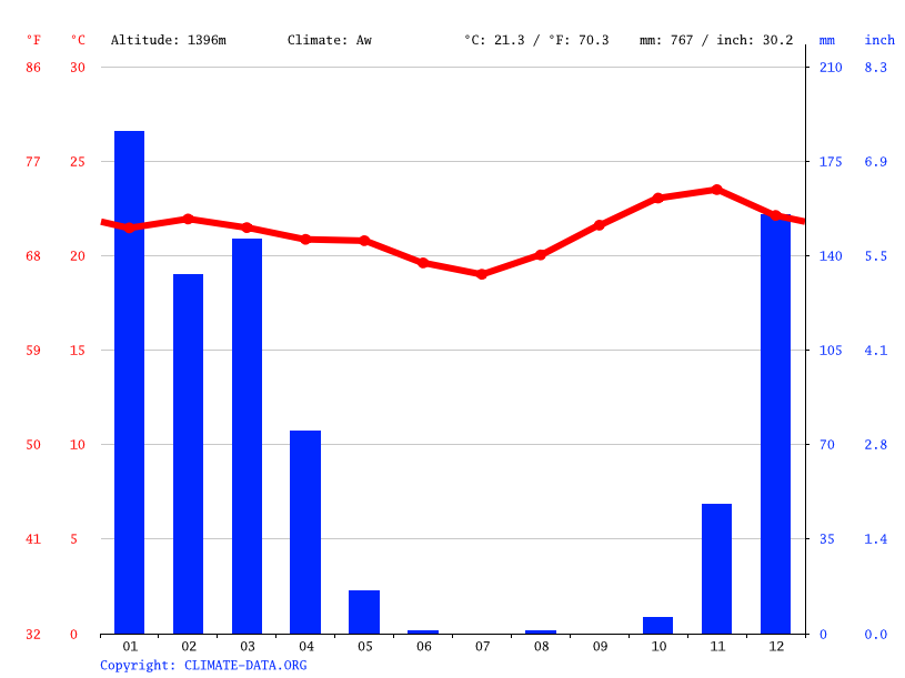 Climate graph // Weather by Month, Choda