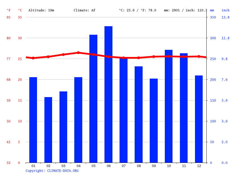 Climate graph // Weather by Month, General Santos