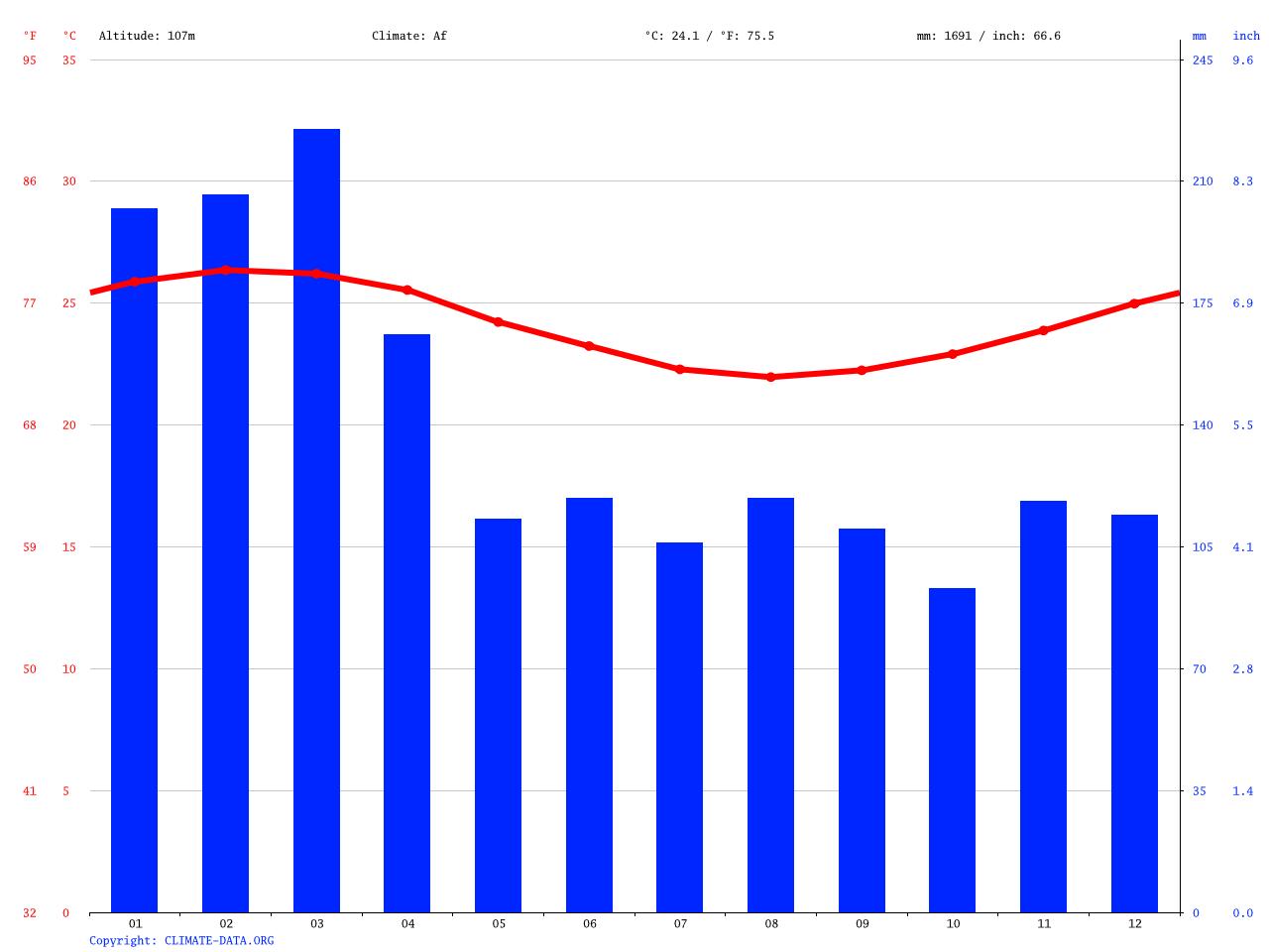 気候:'Eua Fo'ou-気候グラフ、気...