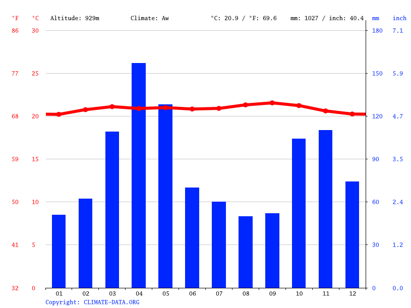 Climate graph // Weather by Month, Bolivia