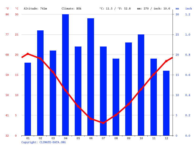 Climate graph // Weather by Month, Sepaucal
