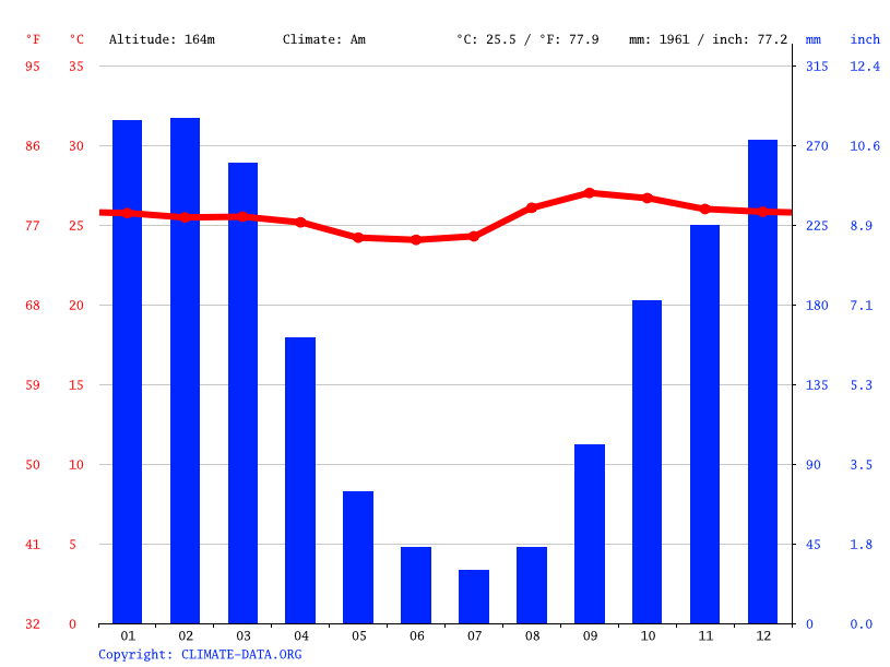 Climate graph // Weather by Month, Australia
