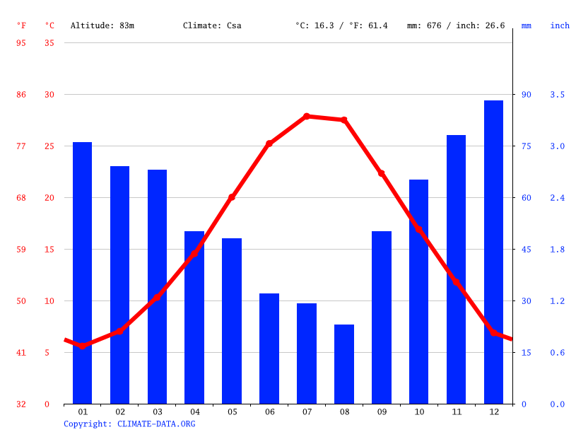 Climate graph // Weather by Month, Larissa
