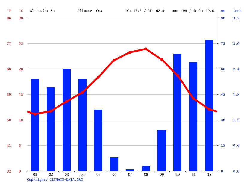 Climate graph // Weather by Month, Portimão