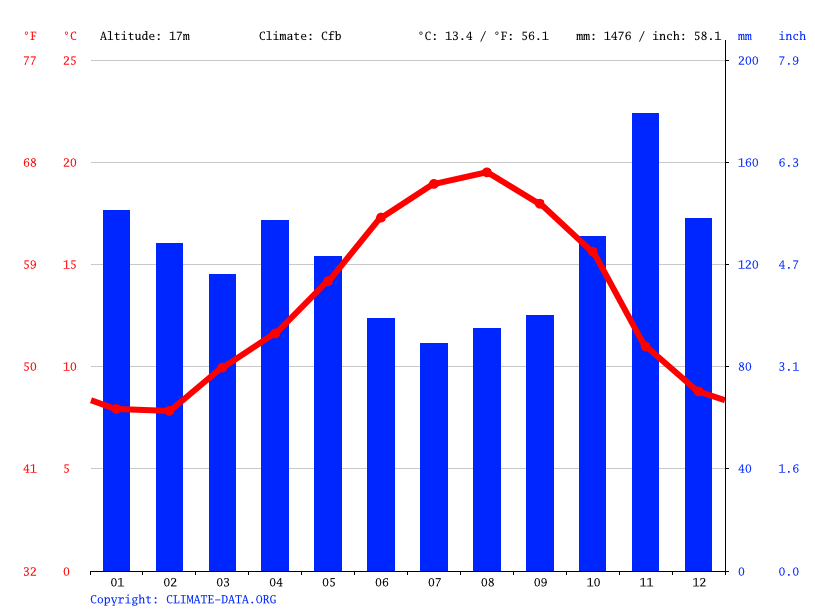 Climate graph // Weather by Month, Donostia-San Sebastián